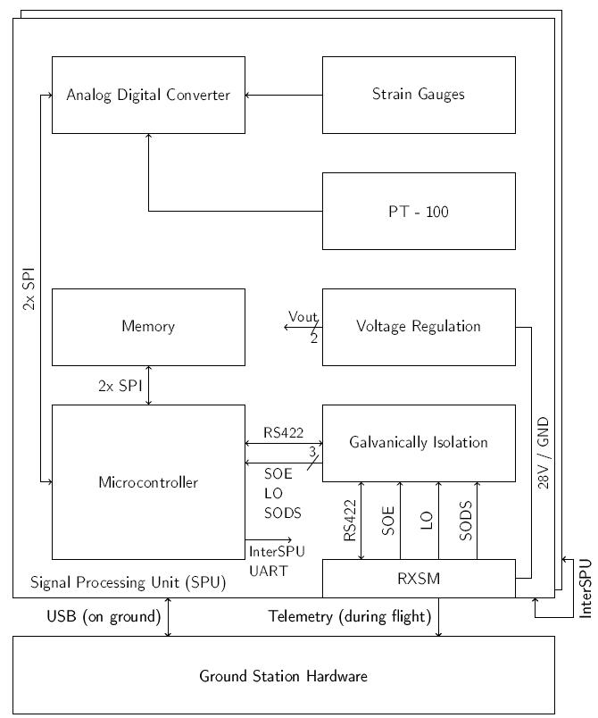 hard_setup_block_diagram.png
