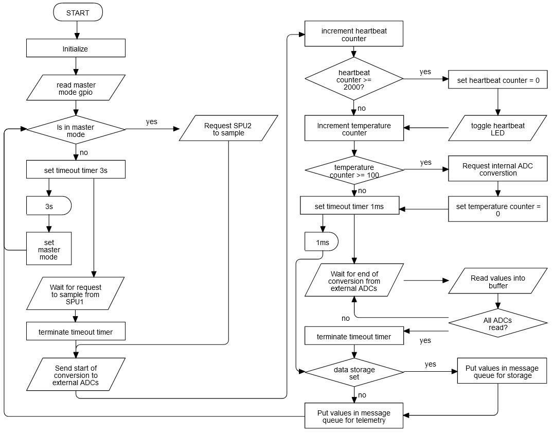 software_preliminary_flowchart.jpg